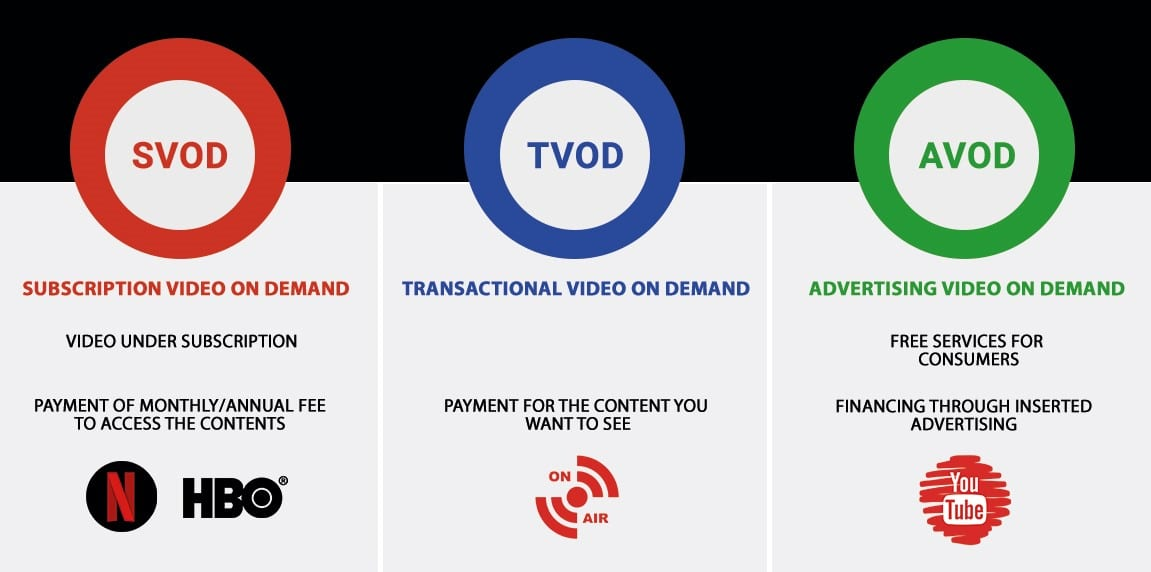 Different types of video monetization