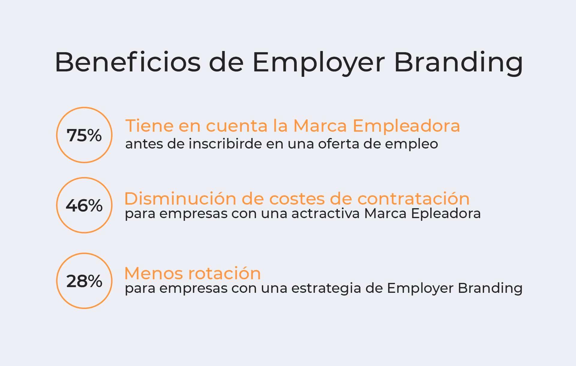 Beneficios de employer branding