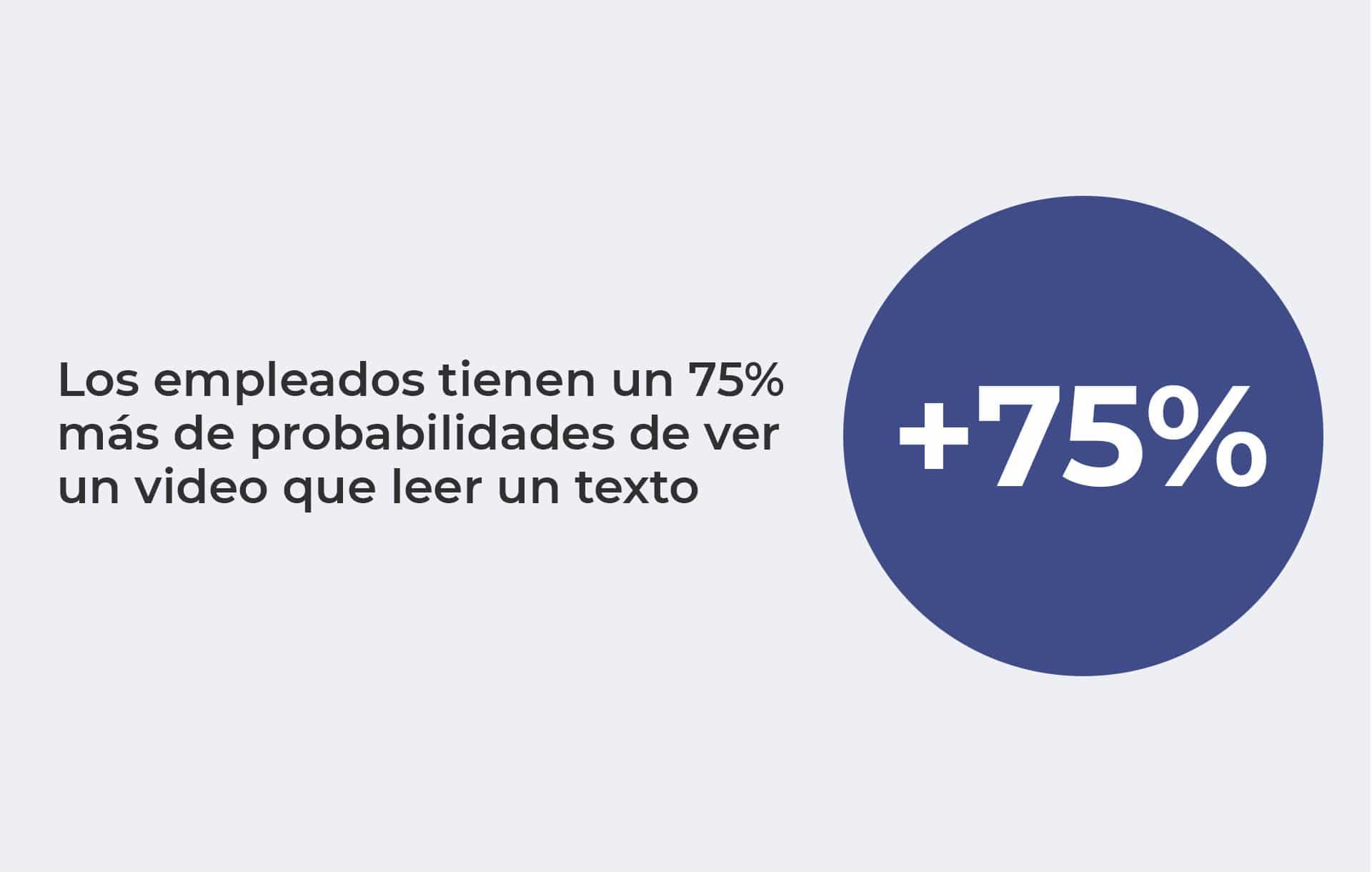 75% de los empleador prefieren ver un video
